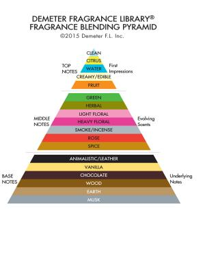 BlendingPyramid.566a05c407a544d368550ca536495bed
